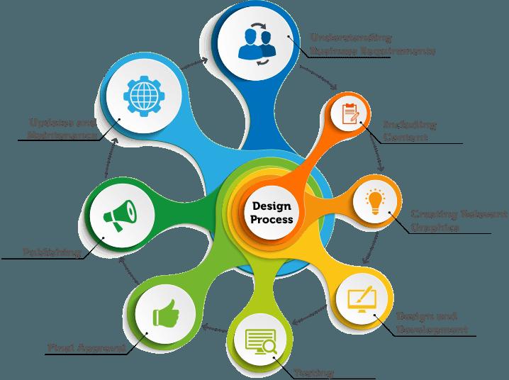 web design companies hyderabad
